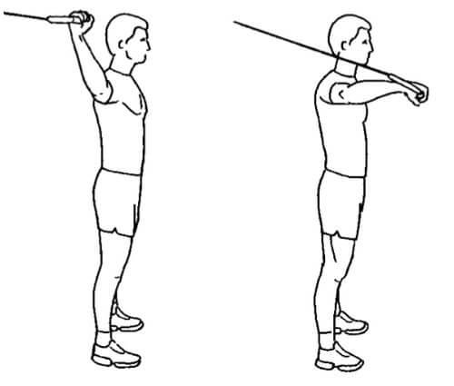 Inåtrotation med upphöjda armar